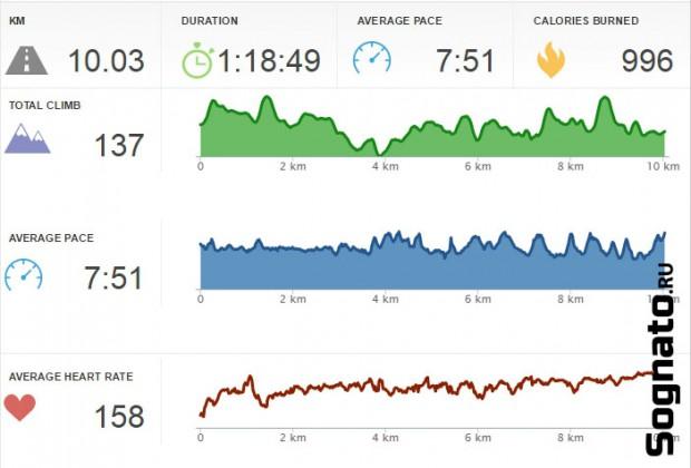 22-10km-rekord